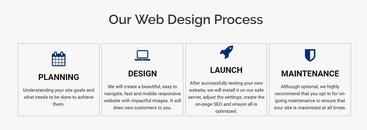 website design process pinpoint local