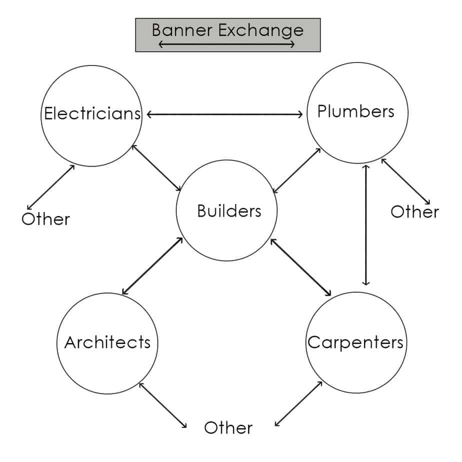 Building industry trades interconnections